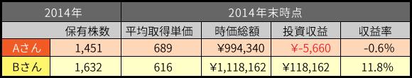 2014年収益表