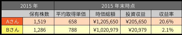 2015年収益表