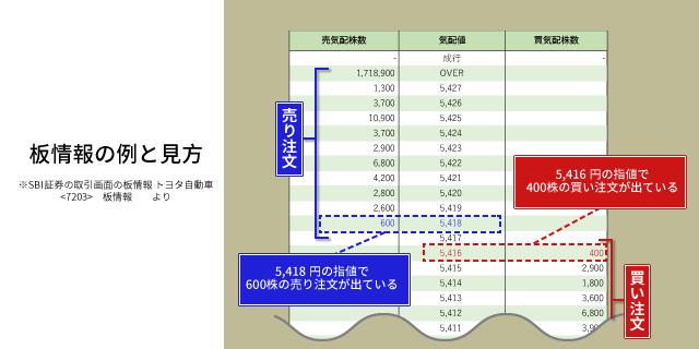 板情報の例と見方04