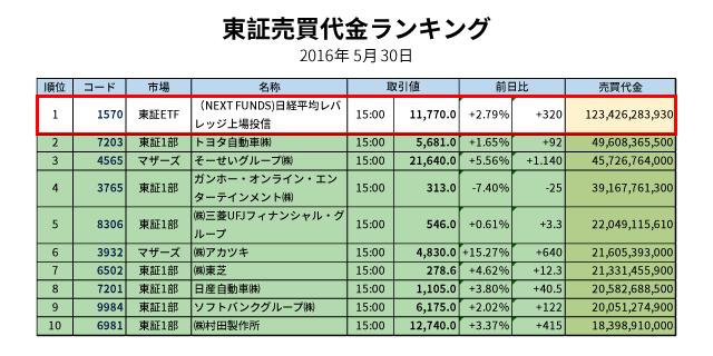 東証売買代金ランキング