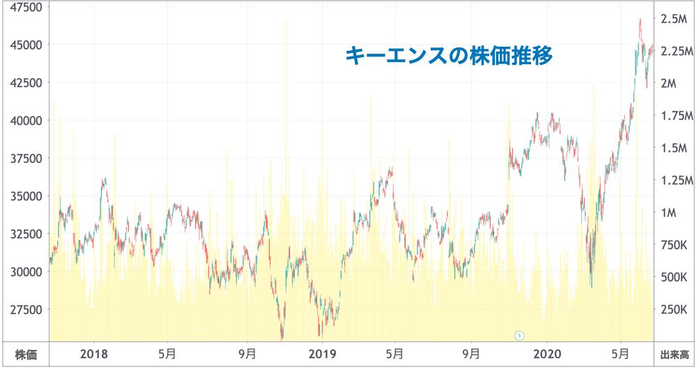 キーエンスの株価推移