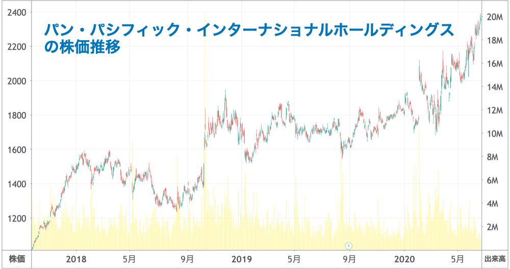 パン・パシフィック・インターナショナル・ホールディングスの株価推移