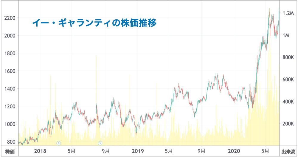 イー・ギャランティの株価推移