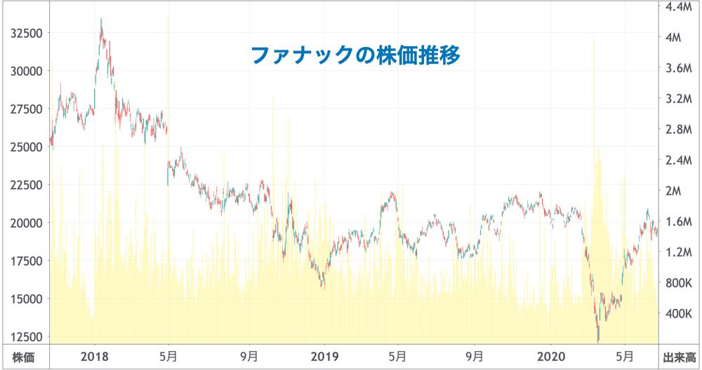 ファナックの株価推移