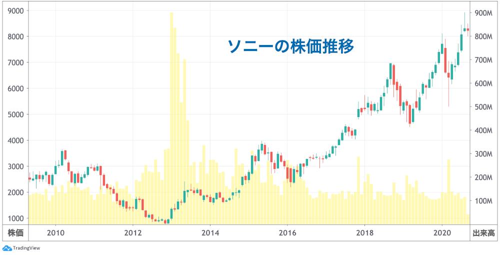 株価 sony